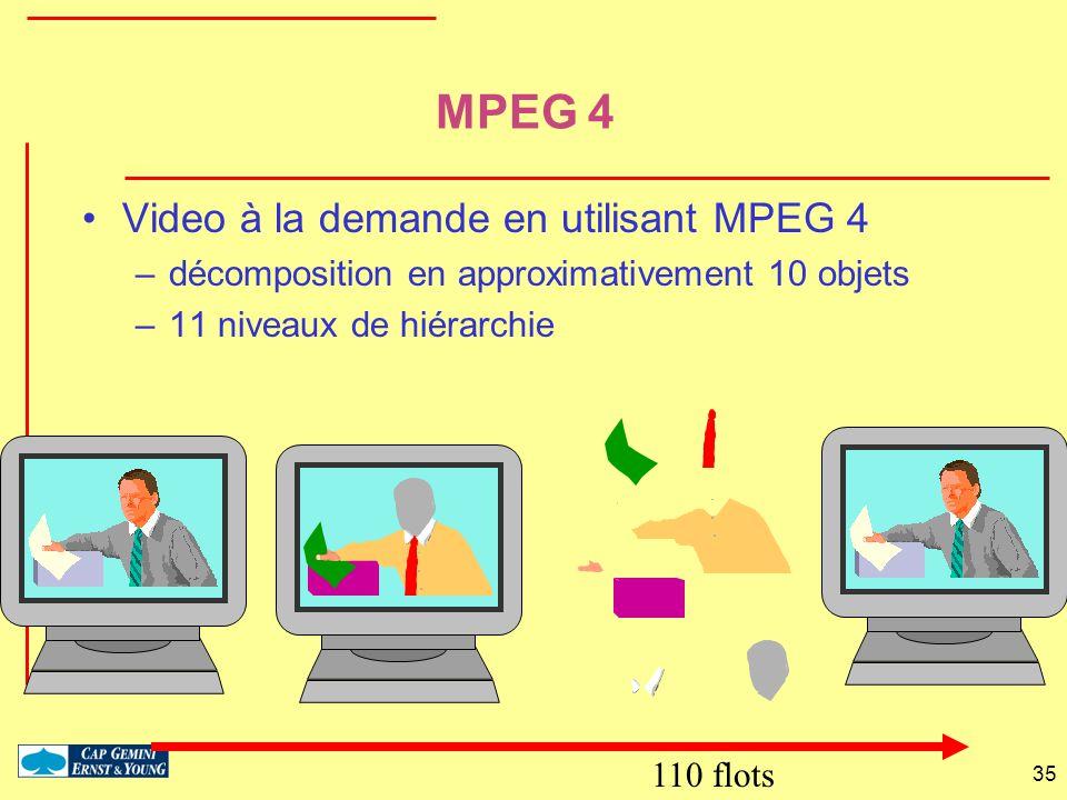 35 MPEG 4 Video à la demande en utilisant MPEG 4 –décomposition en approximativement 10 objets –11 niveaux de hiérarchie 110 flots