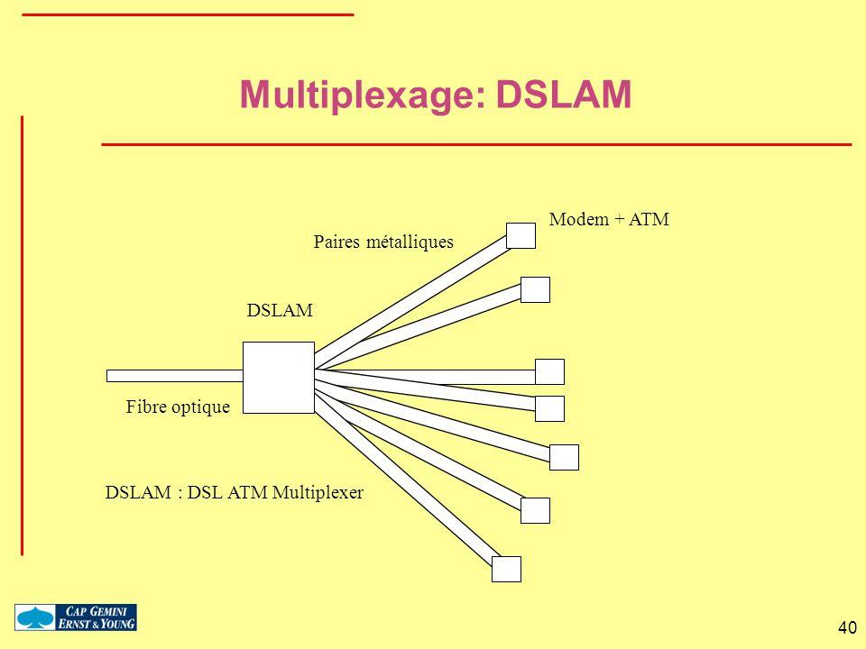 40 Multiplexage: DSLAM Paires métalliques Fibre optique Modem + ATM DSLAM DSLAM : DSL ATM Multiplexer