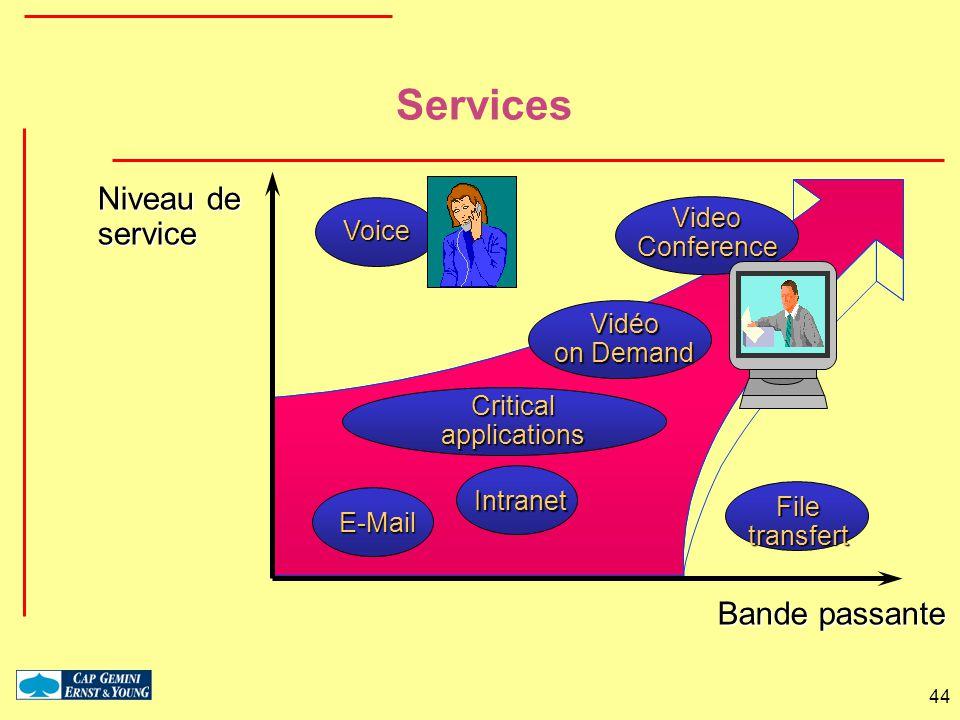 44 Services Vidéo on Demand Filetransfert Criticalapplications E-Mail Intranet Voice Bande passante Niveau de service VideoConference