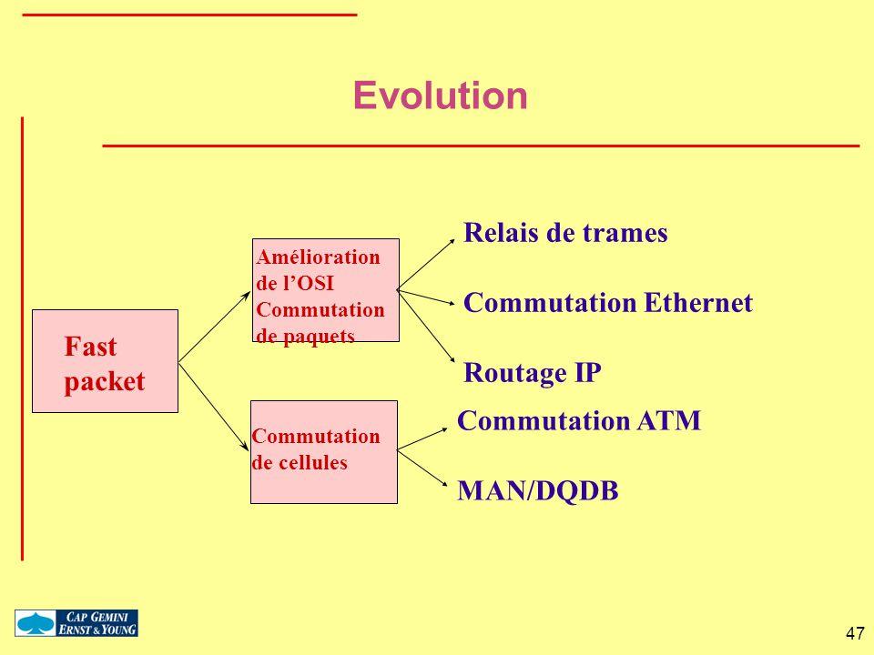 47 Relais de trames Commutation Ethernet Routage IP Fast packet Amélioration de lOSI Commutation de paquets Commutation de cellules Commutation ATM MA