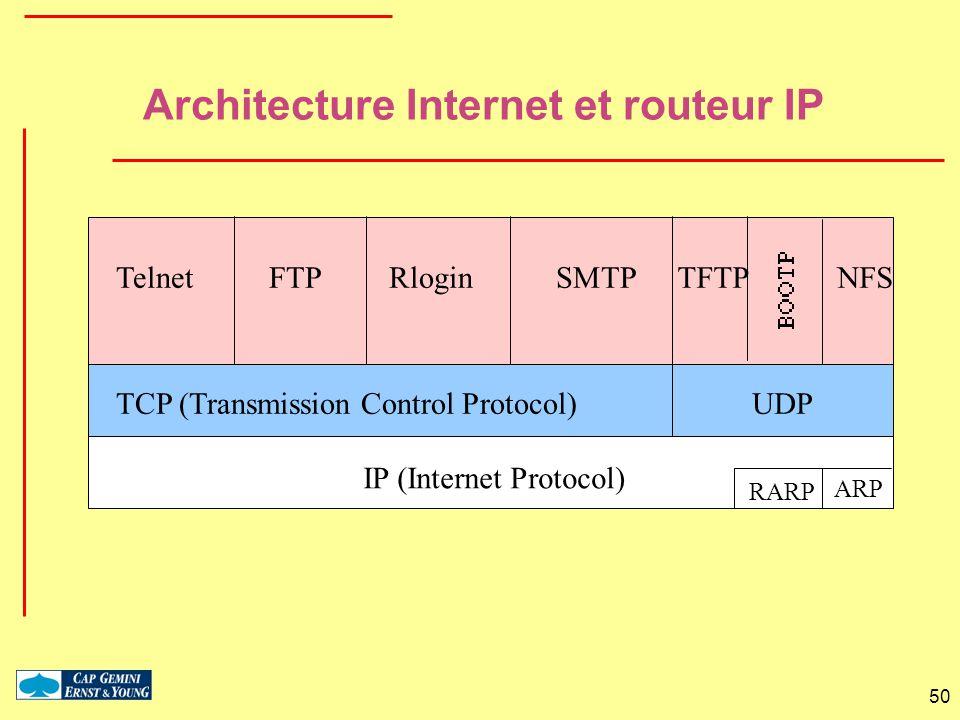 50 IP (Internet Protocol) TCP (Transmission Control Protocol)UDP Telnet FTP Rlogin SMTPTFTP RARP ARP NFS Architecture Internet et routeur IP