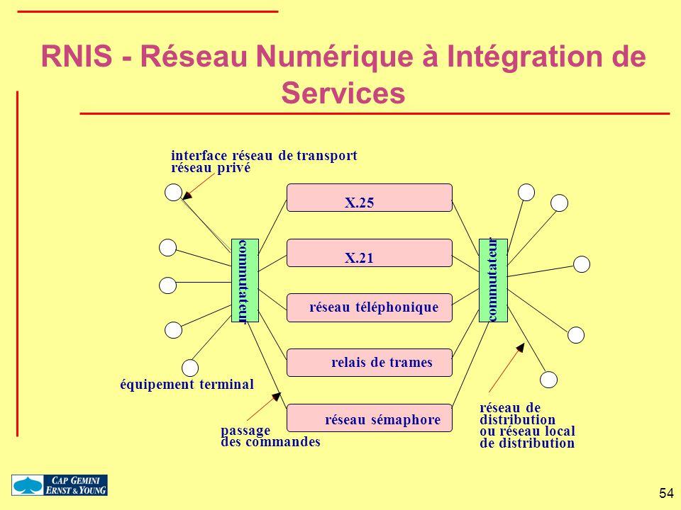 54 X.25 X.21 réseau téléphonique relais de trames équipement terminal commutateur réseau de distribution ou réseau local de distribution interface rés