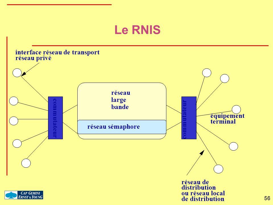 56 équipement terminal commutateur réseau de distribution ou réseau local de distribution interface réseau de transport réseau privé réseau sémaphore