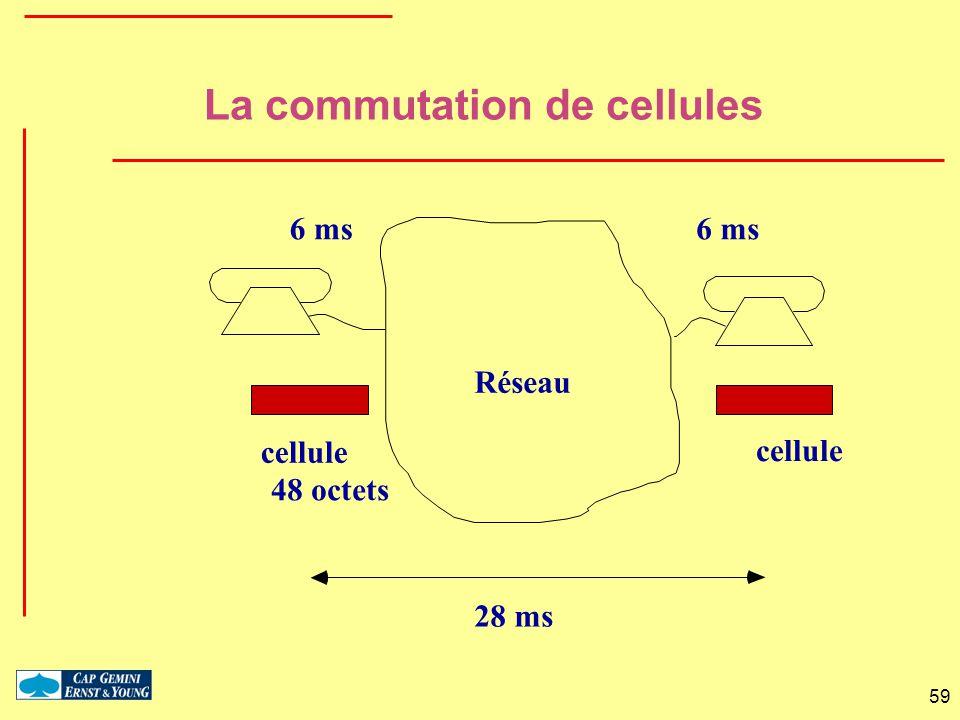 59 Réseau cellule 48 octets 6 ms 28 ms La commutation de cellules