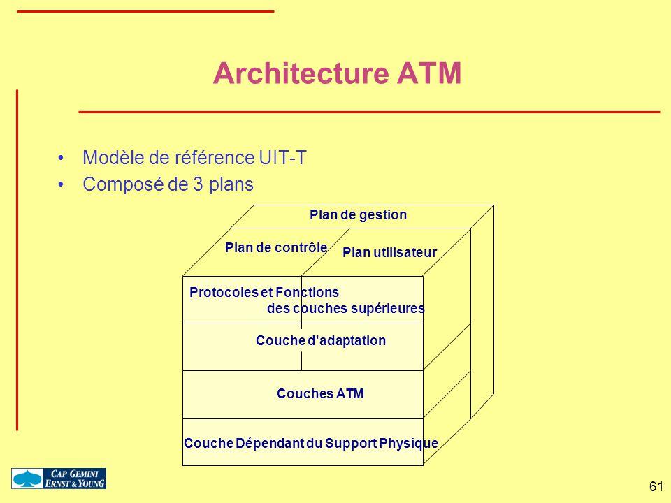 61 Protocoles et Fonctions Plan de contrôle Plan utilisateur Couche d'adaptation Couches ATM Couche Dépendant du Support Physique Plan de gestion des