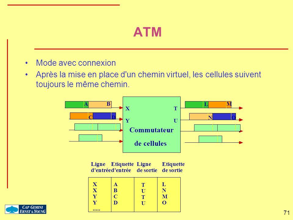 71 Commutateur de cellules AB CD X Y L M NO T U X X Y Y..... A B C D T U T U L N M O Ligne d'entrée Etiquette d'entrée Ligne de sortie Etiquette de so