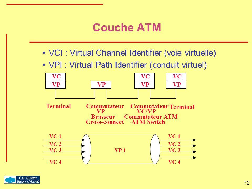 72 Couche ATM VCI : Virtual Channel Identifier (voie virtuelle) VPI : Virtual Path Identifier (conduit virtuel) VP VC VP TerminalCommutateur VP Brasse