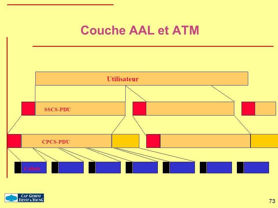 73 Utilisateur SSCS-PDU CPCS-PDU Cellule Couche AAL et ATM