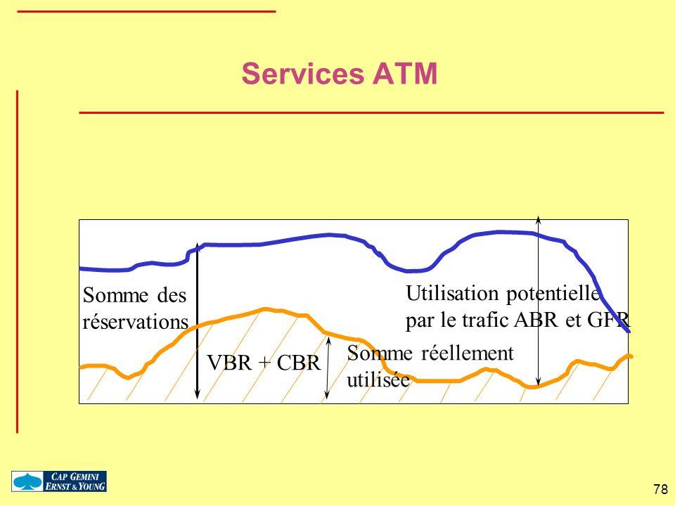 78 VBR + CBR Somme des réservations Somme réellement utilisée Utilisation potentielle par le trafic ABR et GFR Services ATM