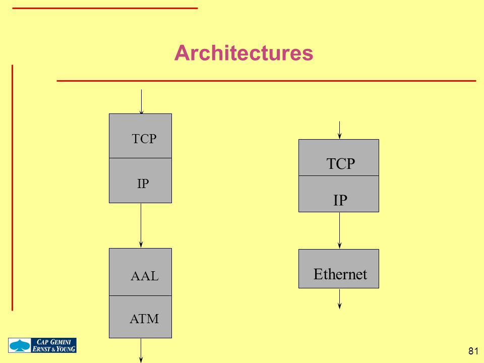 81 TCP IP AAL ATM Architectures TCP IP Ethernet