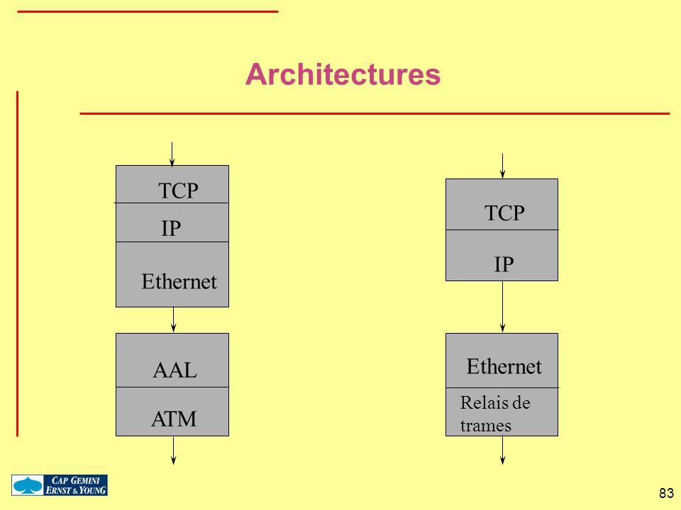 83 IP Ethernet AAL ATM TCP IP TCP Ethernet Relais de trames Architectures