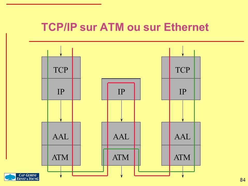 84 TCP IP AAL ATM IP AAL ATM TCP IP AAL ATM TCP/IP sur ATM ou sur Ethernet