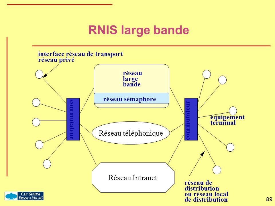 89 équipement terminal commutateur réseau de distribution ou réseau local de distribution interface réseau de transport réseau privé réseau sémaphore