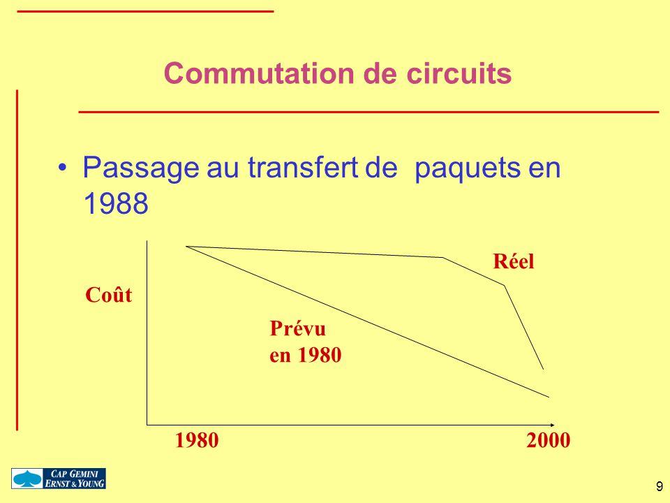 10 Opérateurs télécom –Multiplexage en longueur dondes WDM (Wavelength Division Multiplexing) Aujourdhui 16 x 2,5 Gbit/s = 40 Gbit/s sous peu 32x10 Gbit/s = 320 Gbit/s –DWDM (Dense WDM) Multiplication par 2 tous les 6 mois pendant 5 ans 2005: 1000 longueurs donde –Commutateur optique circuit sur une longueur donde paquet en longueur donde