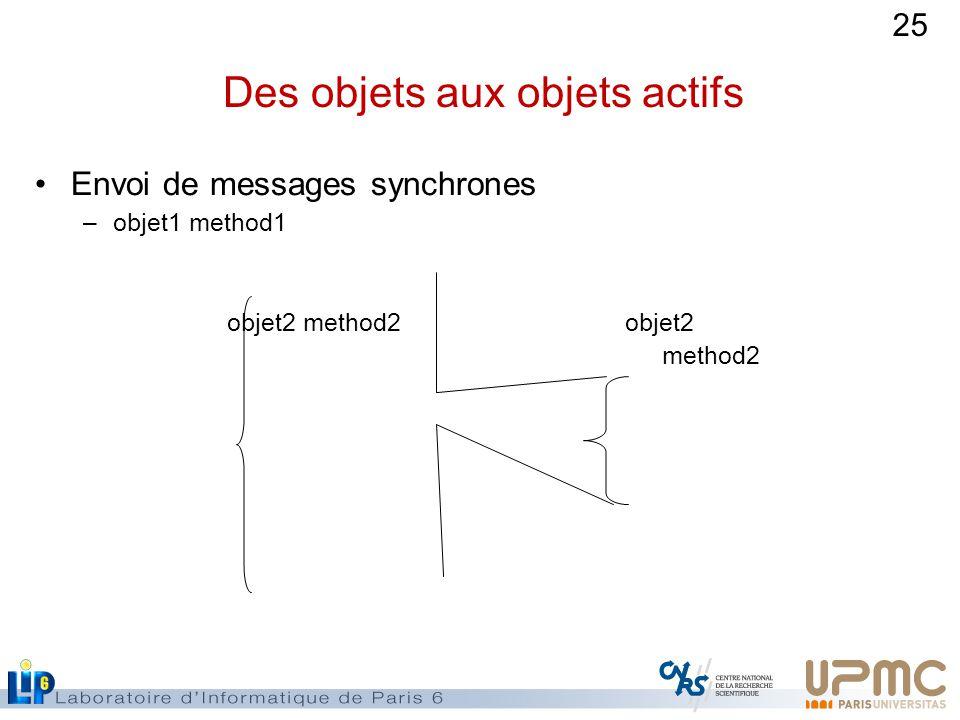 25 Des objets aux objets actifs Envoi de messages synchrones –objet1 method1 objet2 method2 objet2 method2