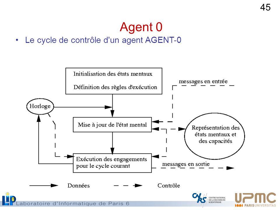 45 Agent 0 Le cycle de contrôle d un agent AGENT-0