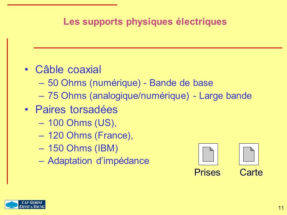 11 Les supports physiques électriques Câble coaxial –50 Ohms (numérique) - Bande de base –75 Ohms (analogique/numérique) - Large bande Paires torsadée
