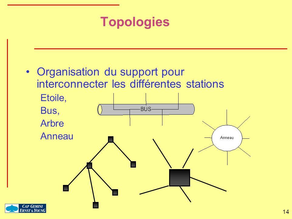 14 Topologies Organisation du support pour interconnecter les différentes stations Etoile, Bus, Arbre Anneau