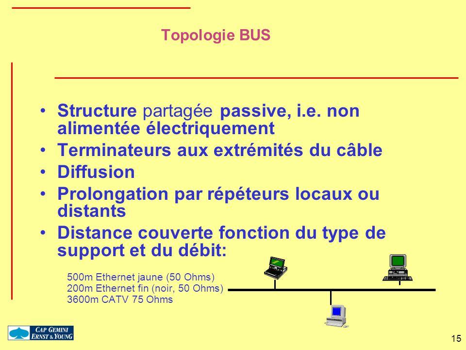 15 Topologie BUS Structure partagée passive, i.e. non alimentée électriquement Terminateurs aux extrémités du câble Diffusion Prolongation par répéteu
