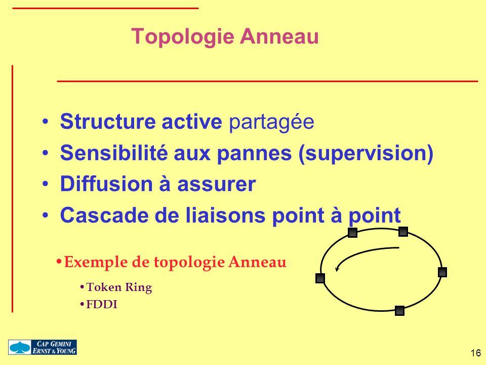 16 Topologie Anneau Structure active partagée Sensibilité aux pannes (supervision) Diffusion à assurer Cascade de liaisons point à point Exemple de to