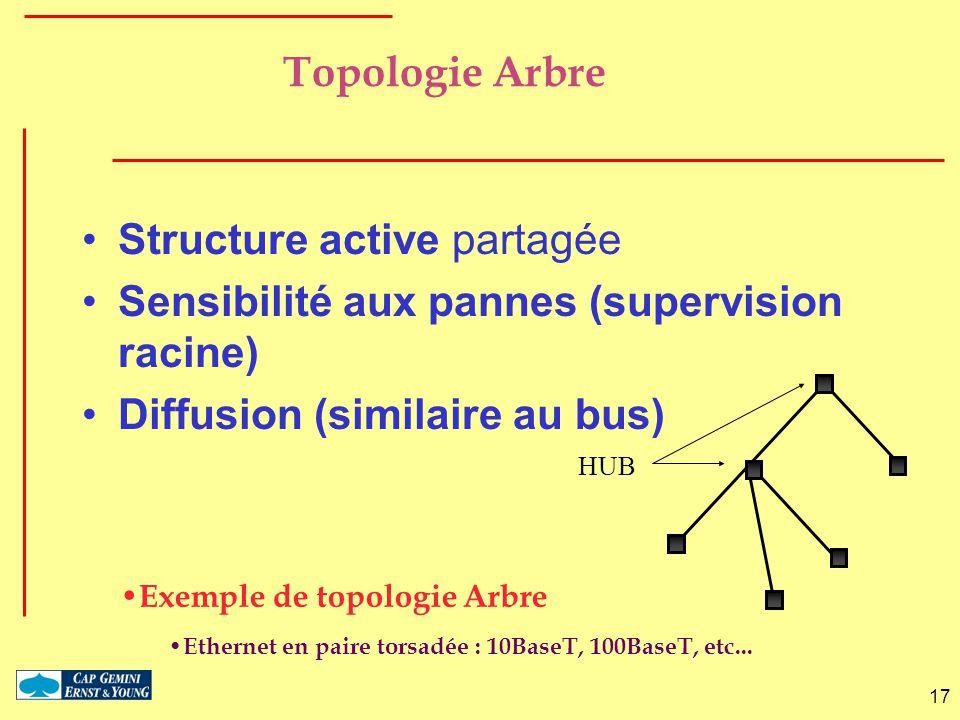 17 Topologie Arbre Structure active partagée Sensibilité aux pannes (supervision racine) Diffusion (similaire au bus) Exemple de topologie Arbre Ether
