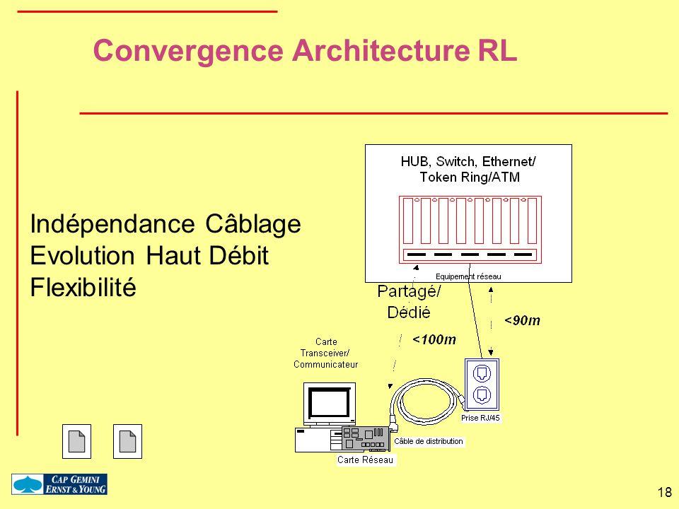 18 Convergence Architecture RL Indépendance Câblage Evolution Haut Débit Flexibilité