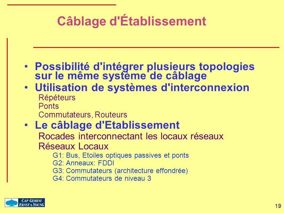 19 Câblage d'Établissement Possibilité d'intégrer plusieurs topologies sur le même système de câblage Utilisation de systèmes d'interconnexion Répéteu