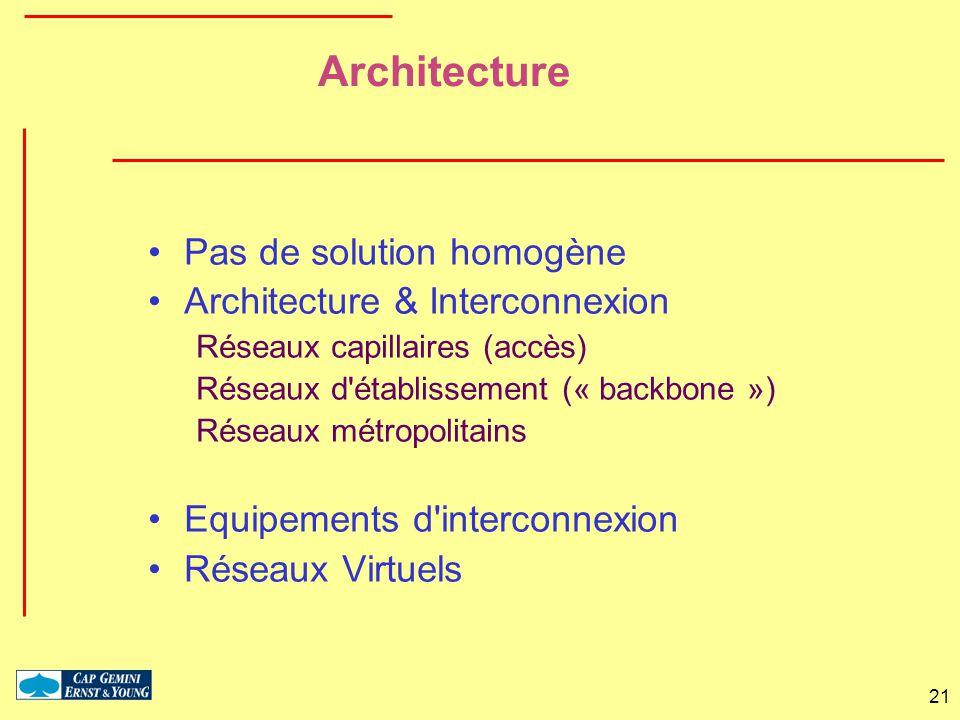 21 Architecture Pas de solution homogène Architecture & Interconnexion Réseaux capillaires (accès) Réseaux d'établissement (« backbone ») Réseaux métr