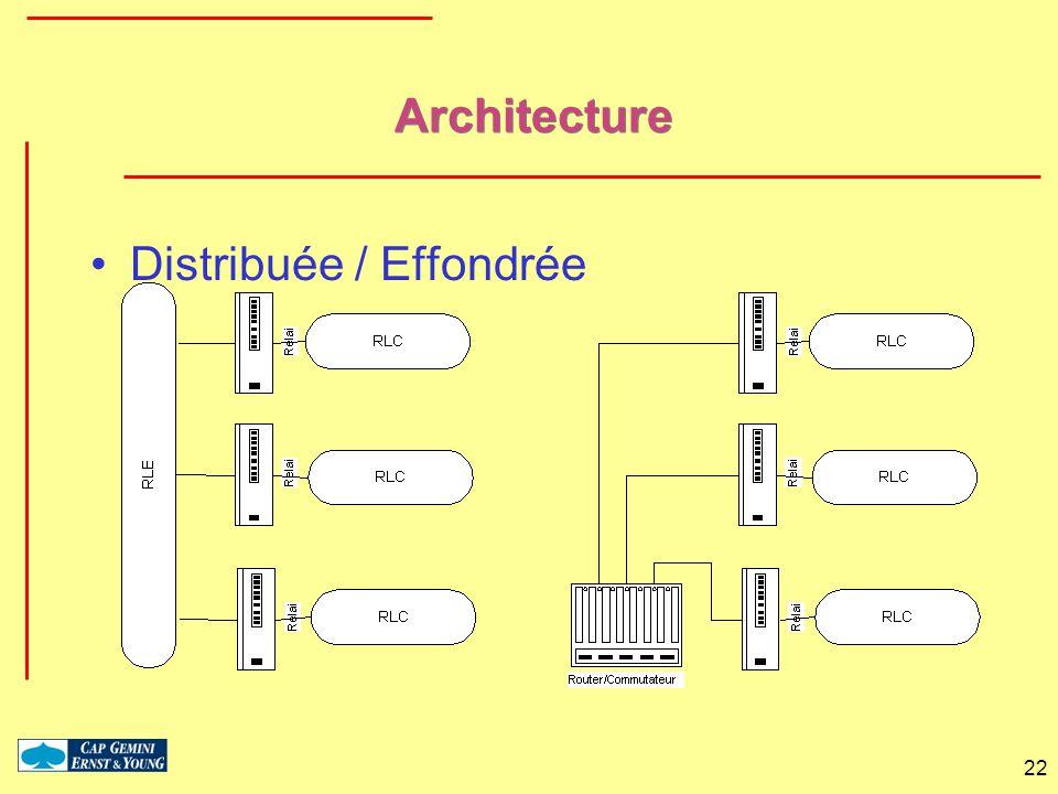 22 Architecture Distribuée / Effondrée