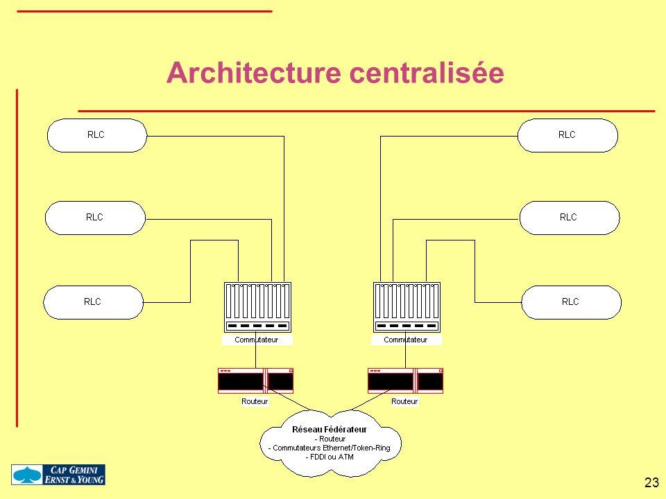 23 Architecture centralisée