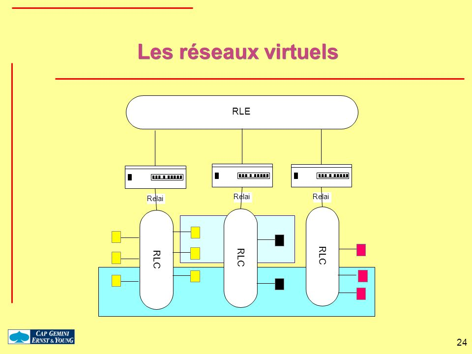 24 Les réseaux virtuels RLC Relai RLE