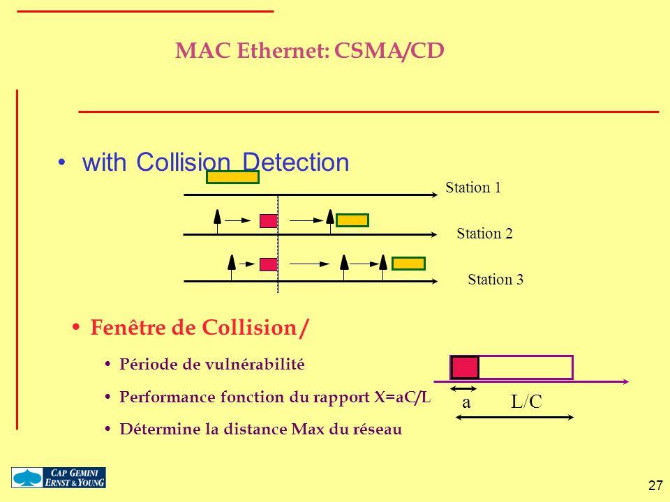 27 MAC Ethernet: CSMA/CD with Collision Detection Fenêtre de Collision / Période de vulnérabilité Performance fonction du rapport X=aC/L Détermine la