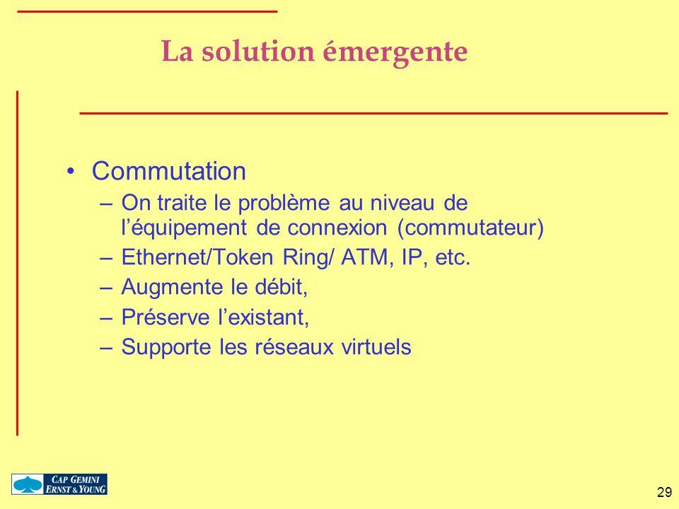 29 La solution émergente Commutation –On traite le problème au niveau de léquipement de connexion (commutateur) –Ethernet/Token Ring/ ATM, IP, etc. –A