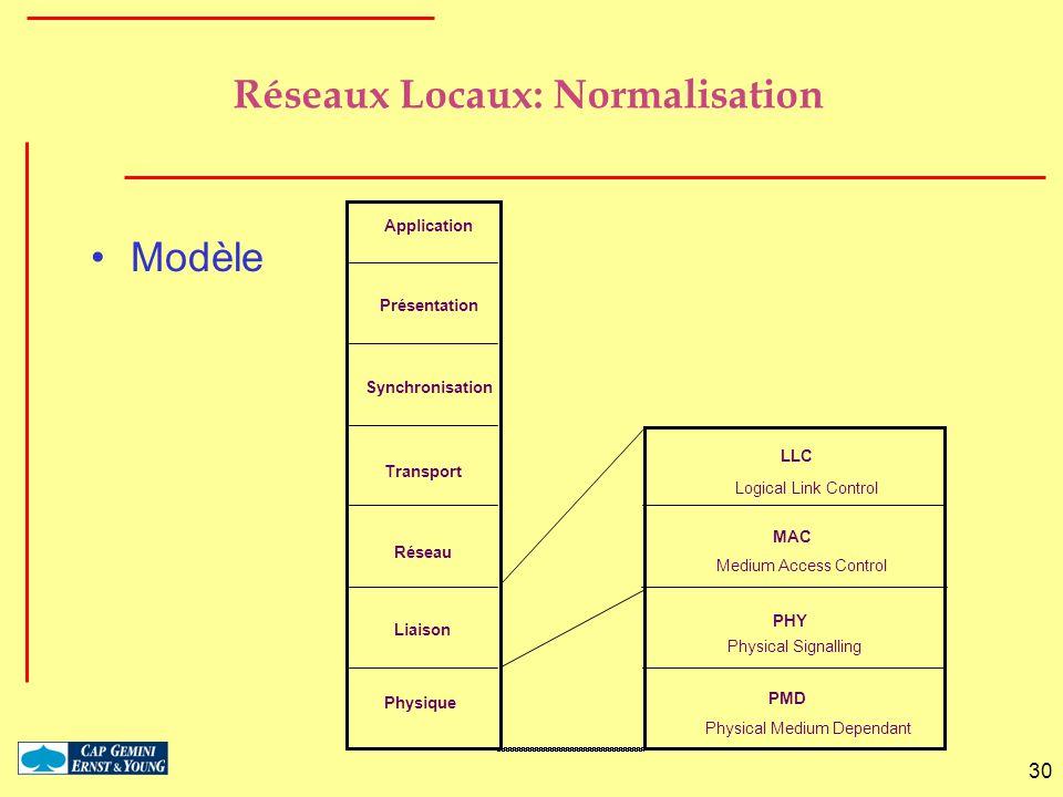 30 Réseaux Locaux: Normalisation Modèle Physique Liaison Réseau Transport Synchronisation Présentation Application PMD PHY MAC LLC Logical Link Contro