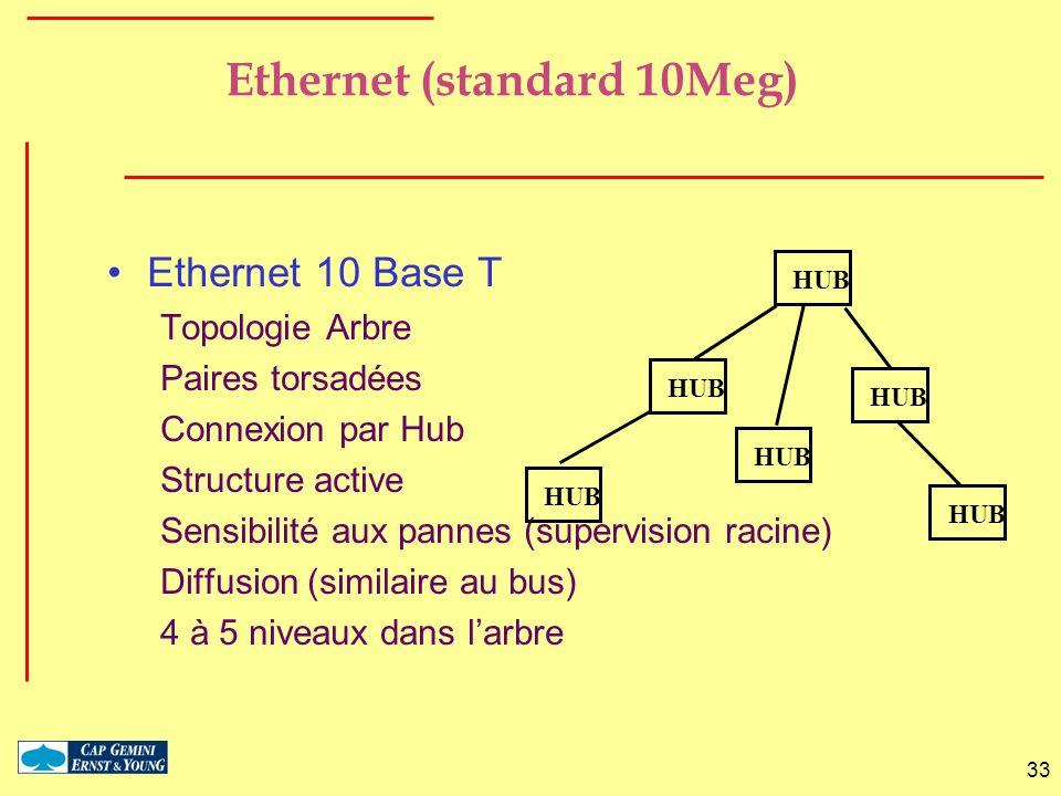 33 Ethernet (standard 10Meg) Ethernet 10 Base T Topologie Arbre Paires torsadées Connexion par Hub Structure active Sensibilité aux pannes (supervisio