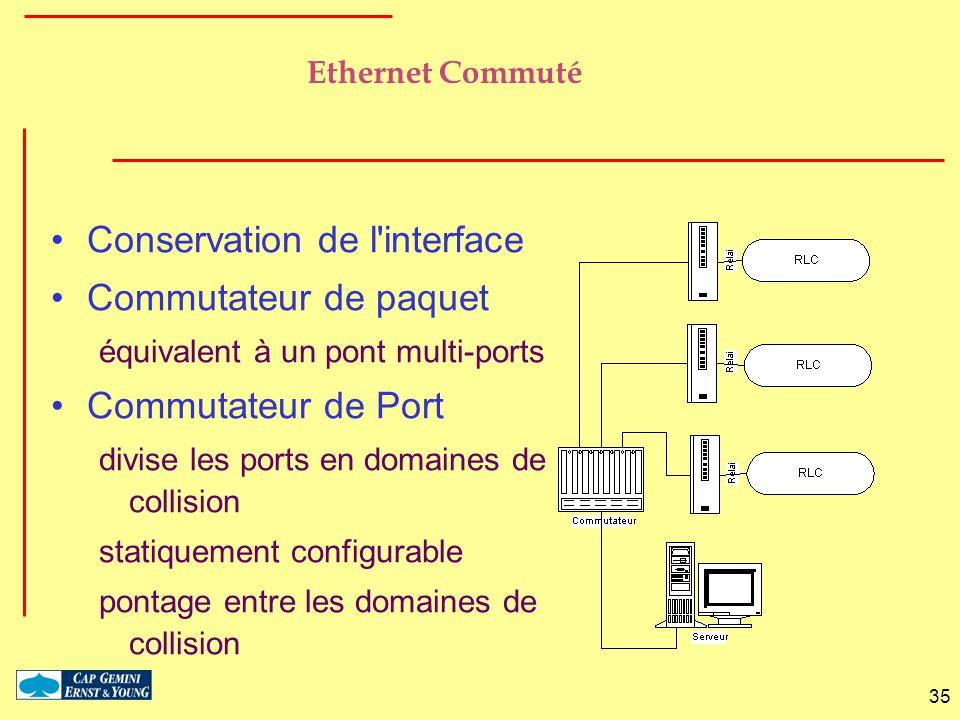 35 Conservation de l'interface Commutateur de paquet équivalent à un pont multi-ports Commutateur de Port divise les ports en domaines de collision st