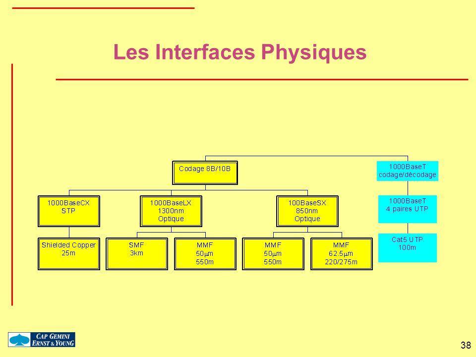 38 Les Interfaces Physiques