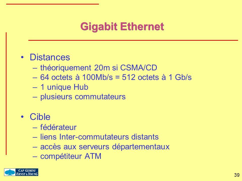39 Gigabit Ethernet Distances –théoriquement 20m si CSMA/CD –64 octets à 100Mb/s = 512 octets à 1 Gb/s –1 unique Hub –plusieurs commutateurs Cible –fé
