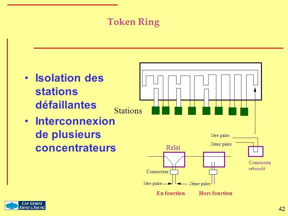 42 Token Ring Isolation des stations défaillantes Interconnexion de plusieurs concentrateurs Stations Relai Connecteur rebouclé Connecteur 1ère paire