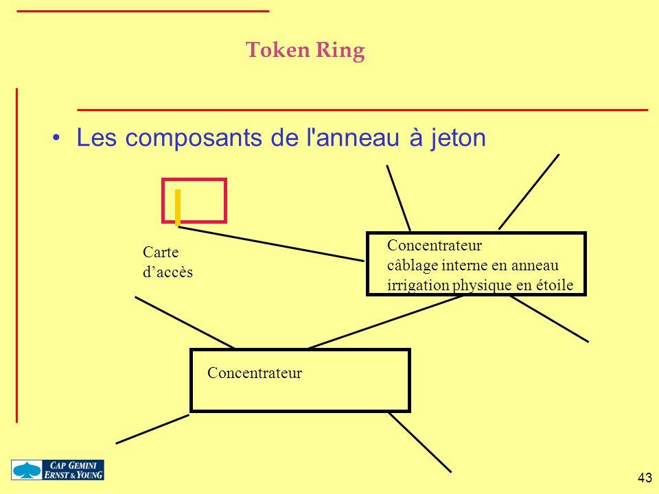 43 Token Ring Les composants de l'anneau à jeton Carte daccès Concentrateur câblage interne en anneau irrigation physique en étoile Concentrateur