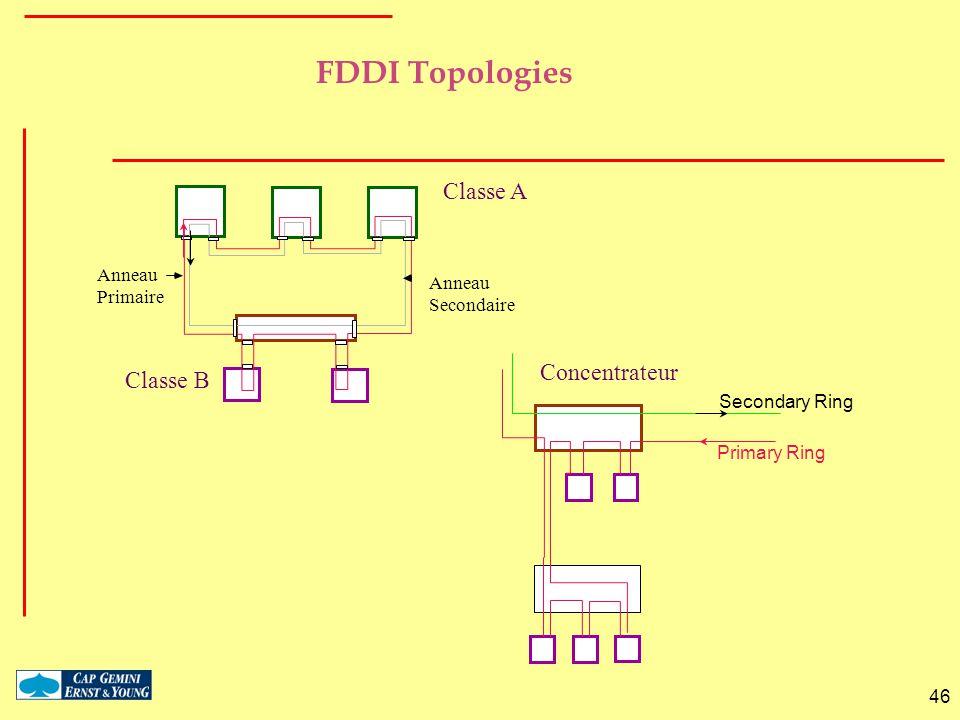 46 FDDI Topologies Secondary Ring Primary Ring Classe A Concentrateur Classe B Anneau Primaire Anneau Secondaire