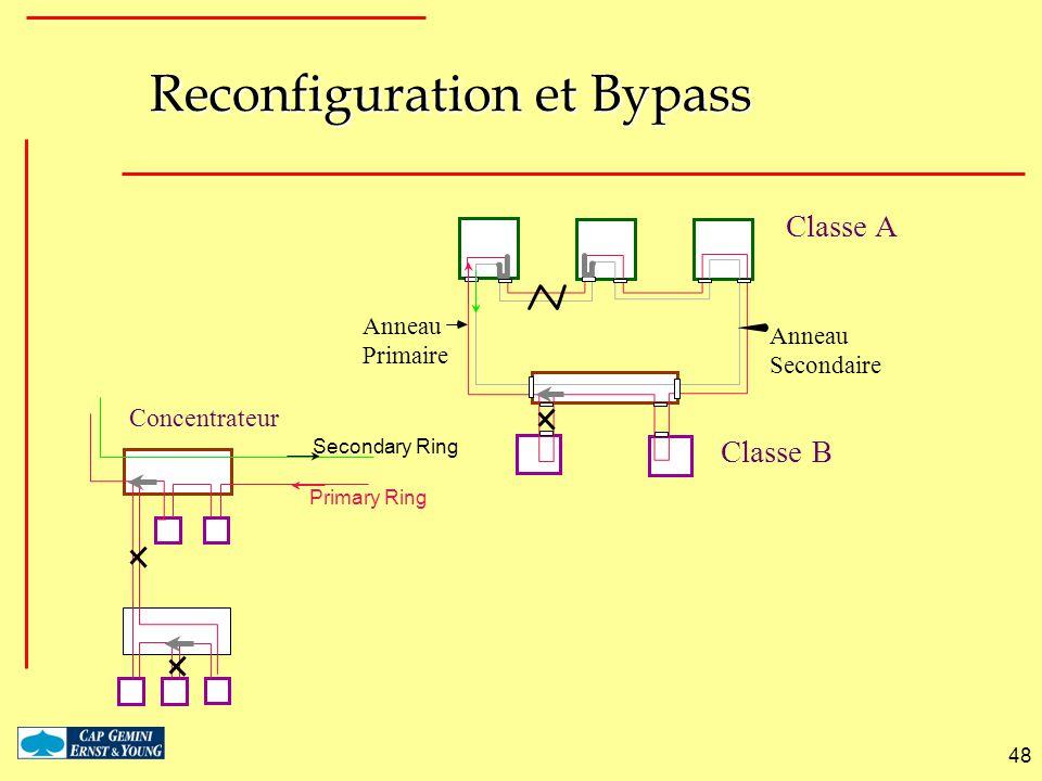 48 Reconfiguration et Bypass Classe A Classe B Anneau Primaire Anneau Secondaire Secondary Ring Primary Ring Concentrateur