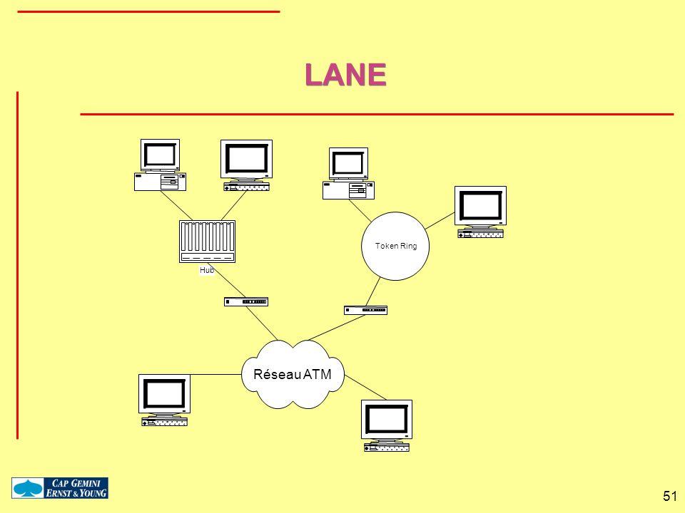 51 LANE Réseau ATM Token Ring Hub