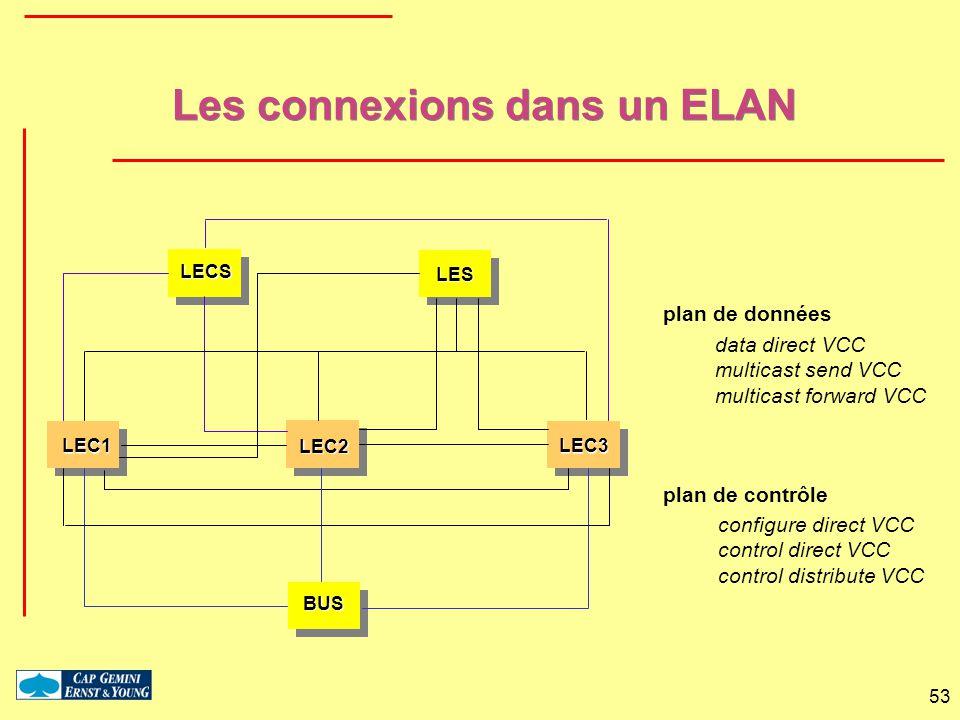 53 Les connexions dans un ELAN BUS LEC1 LEC2 LES LECS LEC3 data direct VCC multicast send VCC multicast forward VCC configure direct VCC control direc