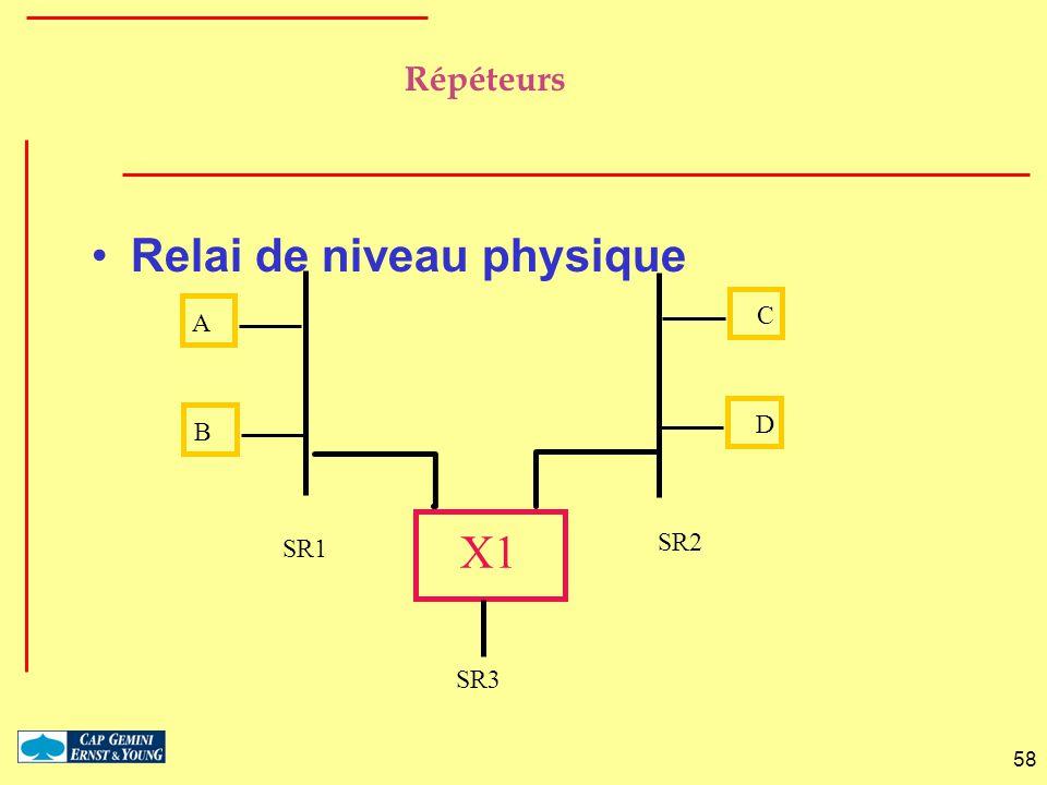 58 Répéteurs Relai de niveau physique B A D C X1 SR1 SR2 SR3