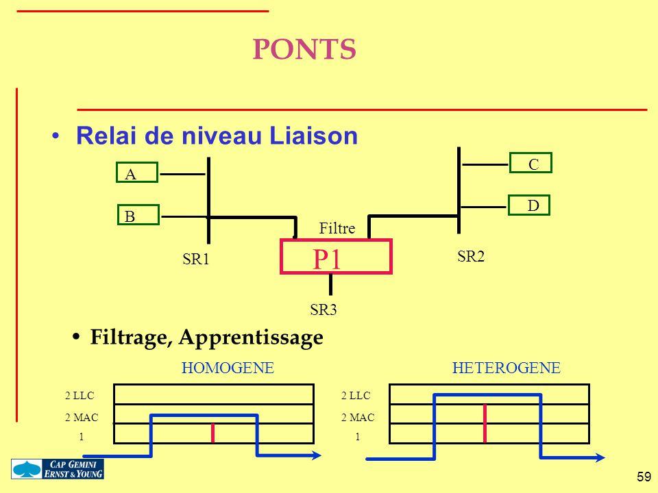 59 PONTS Relai de niveau Liaison Filtrage, Apprentissage 1 2 MAC 2 LLC 1 2 MAC 2 LLC HOMOGENEHETEROGENE B A D C P1 SR1 SR2 SR3 Filtre