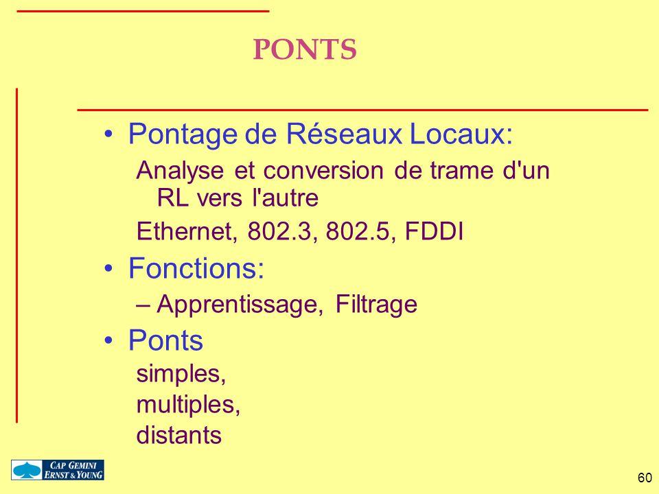 60 PONTS Pontage de Réseaux Locaux: Analyse et conversion de trame d'un RL vers l'autre Ethernet, 802.3, 802.5, FDDI Fonctions: –Apprentissage, Filtra