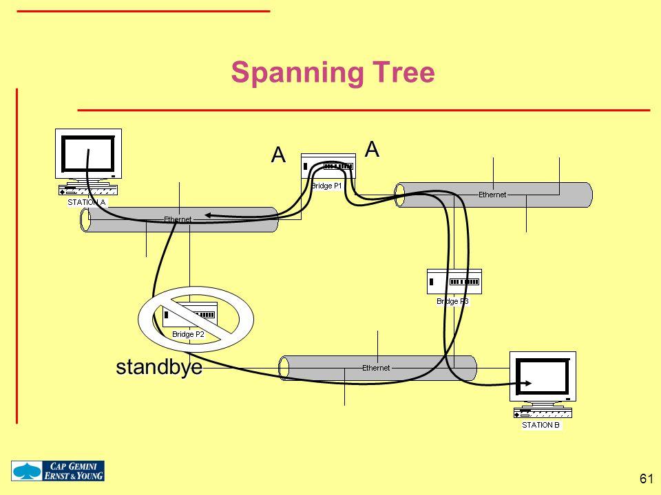 61 Spanning Tree AA standbye