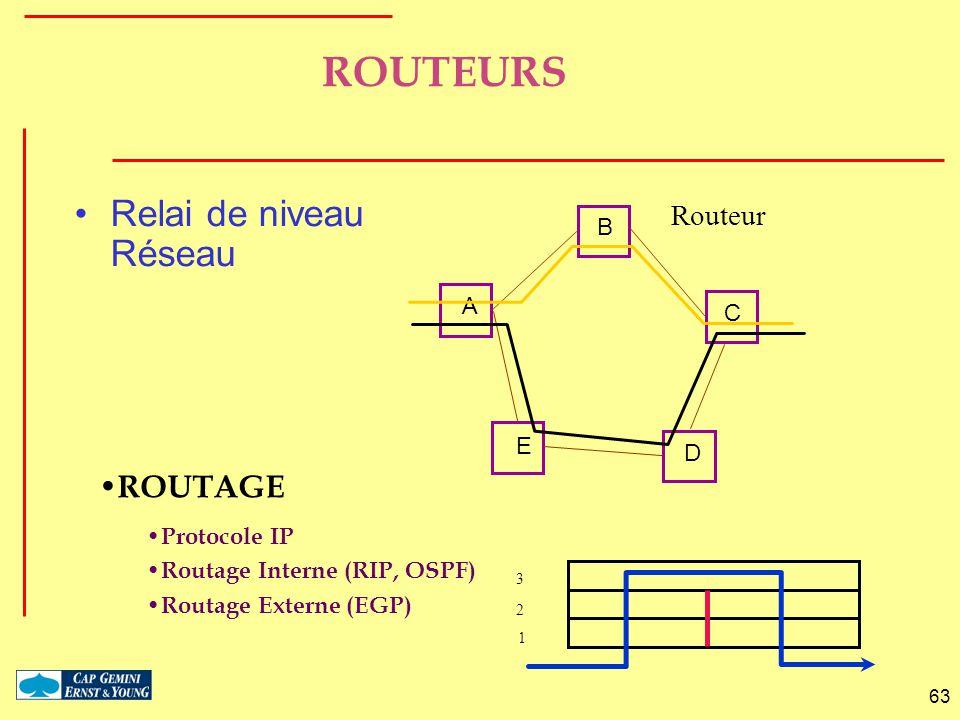 63 ROUTEURS Relai de niveau Réseau ROUTAGE Protocole IP Routage Interne (RIP, OSPF) Routage Externe (EGP) 1 2 3 A B C D E Routeur