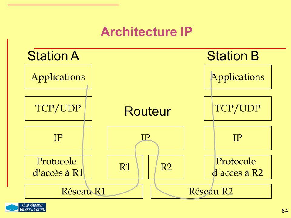 64 Architecture IP Applications Réseau R1 Protocole d'accès à R1 IP Réseau R2 Protocole d'accès à R2 IP R1R2 IP Station AStation B TCP/UDP Routeur